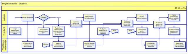 Yrityskatsastus-prosessina 2015 lr
